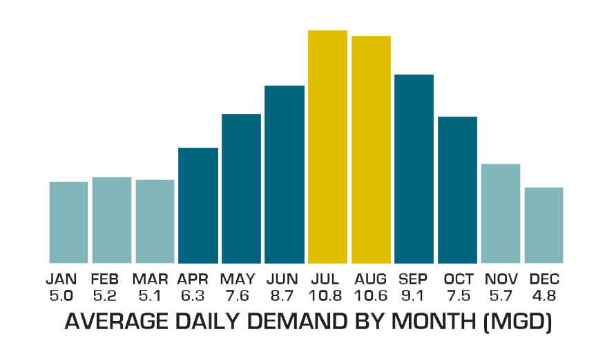 Monthly Water Demand