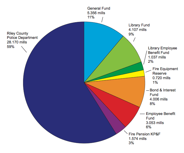 Pie Chart-Property Tax Breakdown