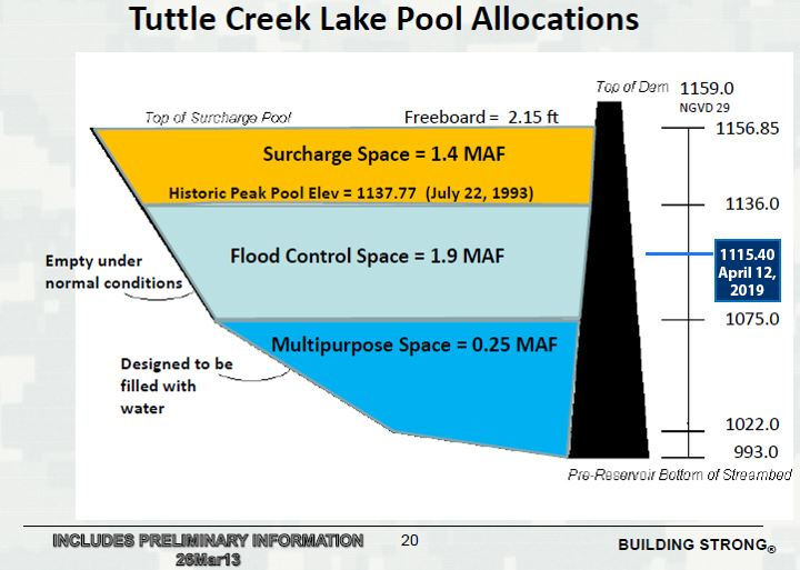 tuttle creek lake poool graphic april 12