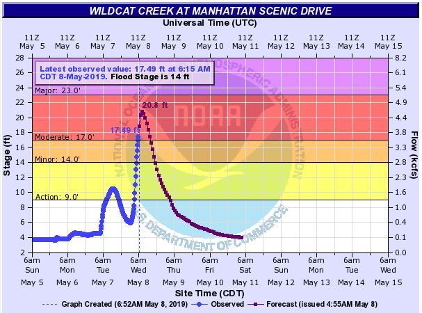 graph of water levels on Wildcat Creek