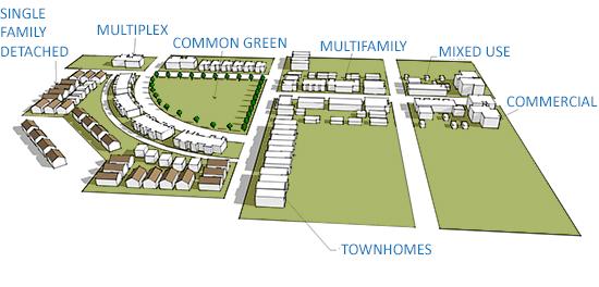 master planned development graphic