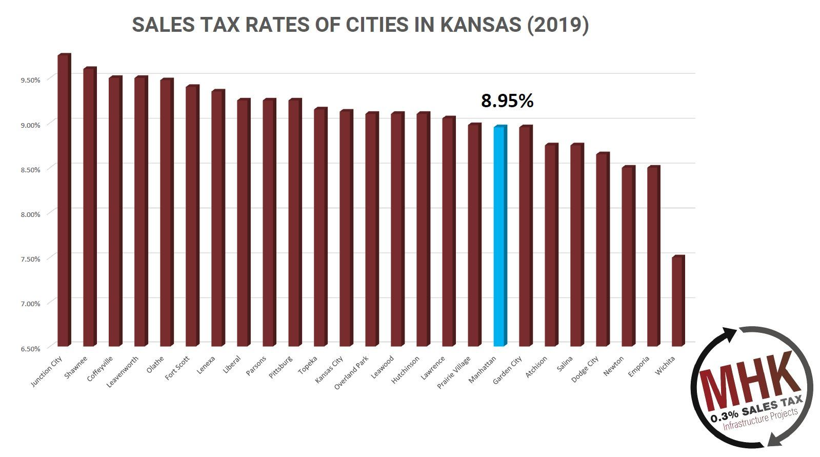 current sales tax graphic